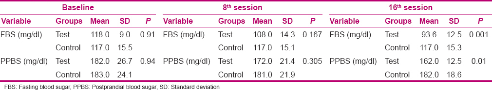 Table 2 Comparison Of The Mean FBS And H PPBS At Baseline After 8 16 Sessions Aerobic Exercise In Test Control Groups