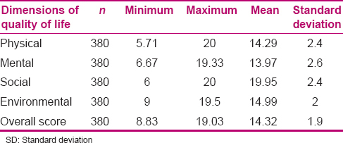 Table 2: Mean, SD, and minimum and maximum of the four dimensions of quality of life in the pregnant women