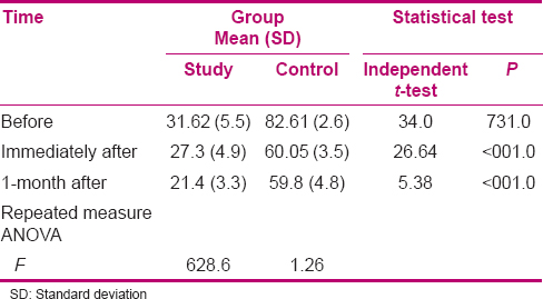 Table 2: Comparison of mean and SD of care burden before, immediately after and after intervention in study and control groups