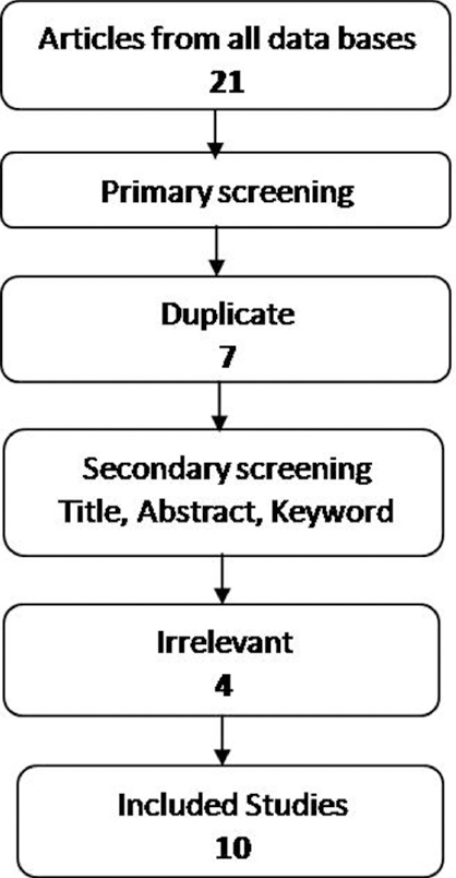 Figure 1: Search and retrieval process