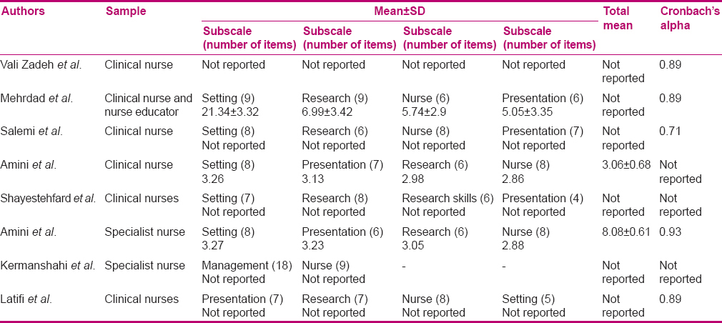 Table 4: Reported mean and/or Cronbach's alpha values on the barrier scale, subscale, nurse, setting, research, and presentation (n=8)