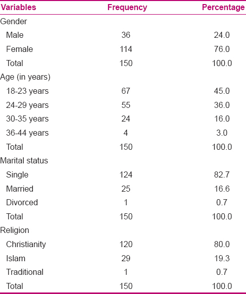 Table 1: Frequencies and percentages of the demographic data of the participants