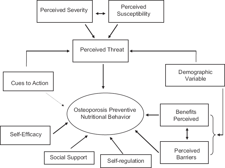 health belief model and hypertension treatment compliance Therefore, understanding barriers to antihypertensive medication adherence may  help  a total of 120 hypertensive patients who attended the family health clinics   according to the health belief model proposed by hochbaum, people who.
