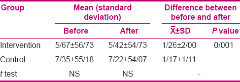 Table 1: Comparing the mean and standard deviation scores of Spielberger questionnaire obtained by the inyervention and control groups