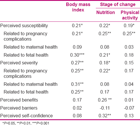 Health Beliefs And Stages Of Changes To Improve Behaviors Among