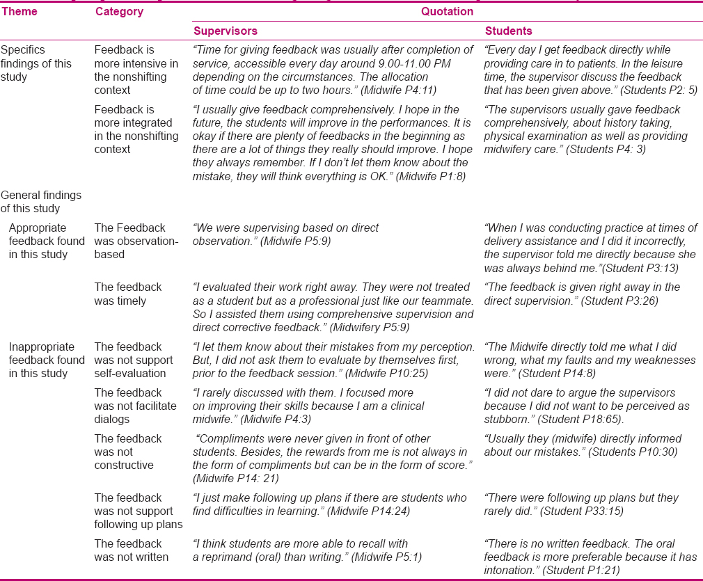 Table 2 the perception of supervisors and students regarding feedback in the nonshifting clinical midwifery education