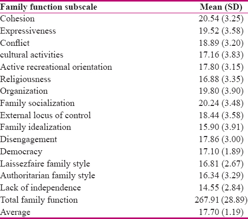 Table 1 Mean SD Of Family Function Subscales And Academic Achievement