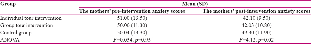 Table 2: Comparison of the mothers' mean pre-intervention and post-intervention anxiety scores