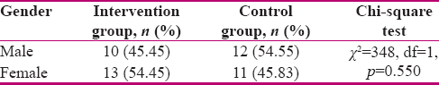 Table 1: Demographic characteristics of the participants