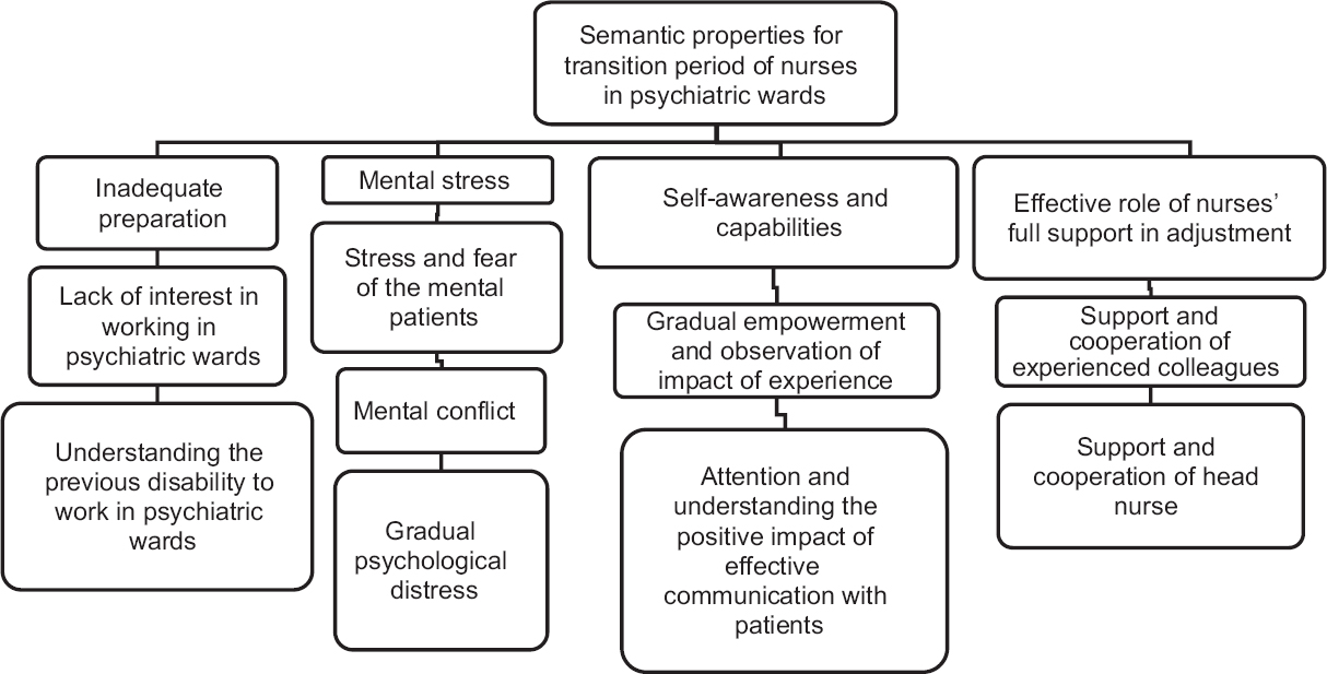 Figure 1: Conceptual themes for transition period of nurses in psychiatric wards