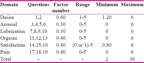 Table 1: Scoring of female sexual function index