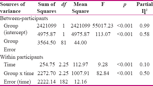 Table 1: Comparison of labor pain of primiparous women during active phase of labor of the two groups (<i>n</i>=83) using repeated measure ANOVA