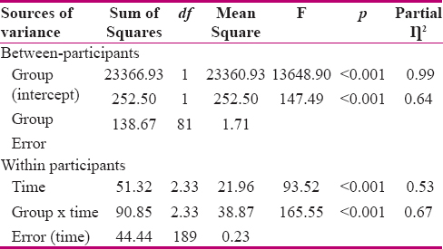 Table 2: Comparison of pain behavior scores of primiparous women during active phase of labor of the two groups (<i>n</i>=83) using repeated measure ANOVA