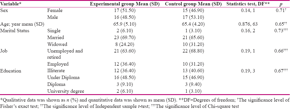 Table 1: Comparison of the demographic characteristics of the participants in the two groups