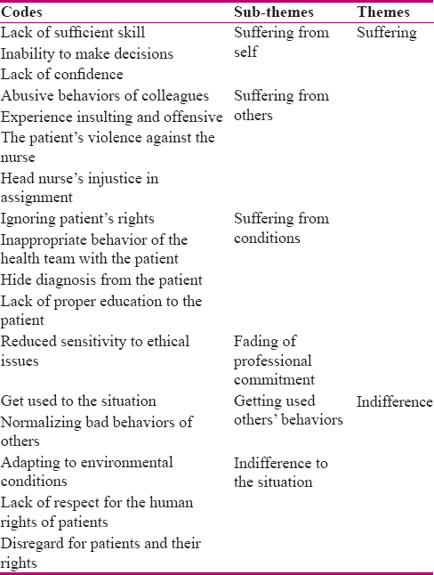 From suffering to indifference: Reaction of novice nurses to