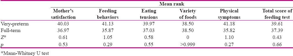 Table 2: Comparing mean scores of feeding subjects between the two groups