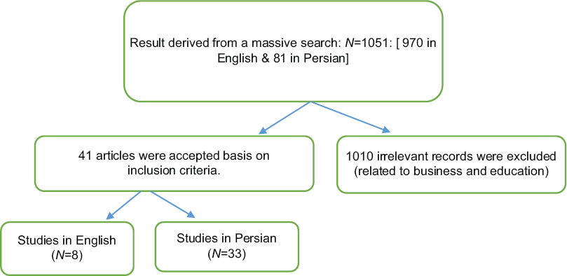 Figure 2: Flowchart of search process