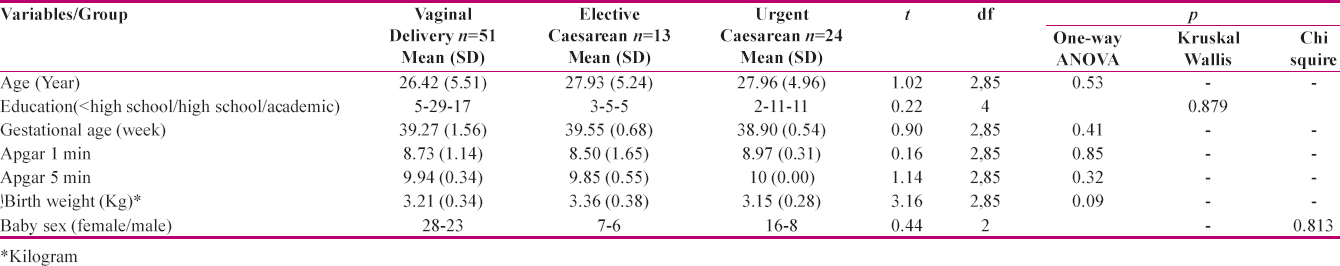 Table 1: Demographic, obstetrics and delivery characteristics in vaginal delivery, elective and urgent caesarean section gr
